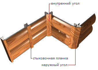 схема монтажа металлического сайдинга под бревно